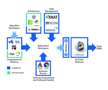 Overall architecture of NAMIC Kit and key components.